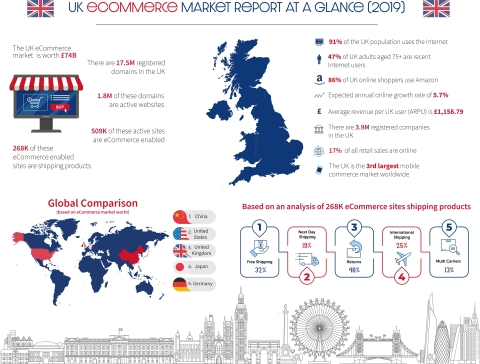 UK eCommerce market at a glance (Graphic: Business Wire)