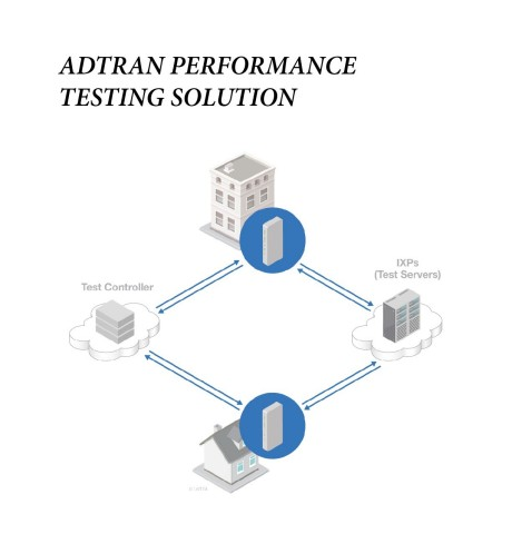 ADTRAN Performance Testing Solution (Photo: Business Wire)