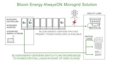 Bloom Energy AlwaysON Microgrid Solution (Graphic: Business Wire)