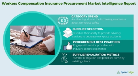 Global Workers Compensation Insurance Market - Procurement Intelligence Report. (Graphic: Business Wire)