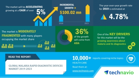 Technavio has announced its latest market research report titled global malaria rapid diagnostic devices market 2019-2023. (Graphic: Business Wire)