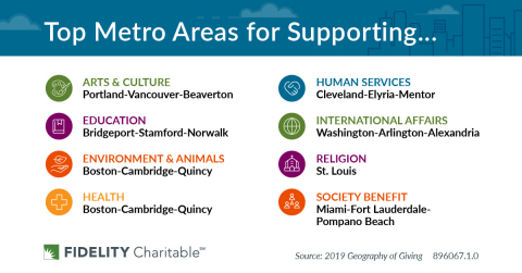 Fidelity Charitable's Geography of Giving Study showcases the top metro areas for supporting each of the IRS' eight charitable sectors. (Graphic: Business Wire)