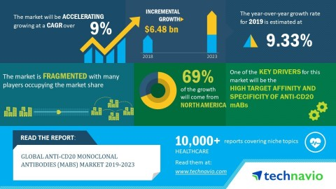 Technavio has announced its latest market research report titled global anti-CD20 monoclonal antibodies (mAbs) market 2019-2023. (Graphic: Business Wire)