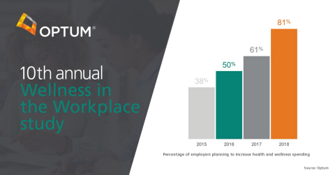 10th annual Wellness in the Workplace study (Source: Optum)