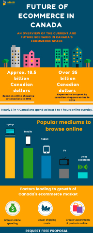 Future of ecommerce in Canada. (Graphic: Business Wire)
