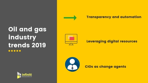 Oil and gas industry trends. (Graphic: Business Wire)