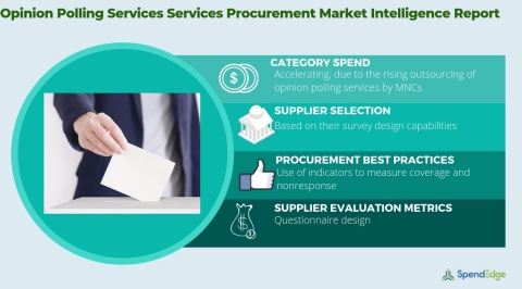 Global Opinion Polling Services Market - Procurement Intelligence Report. (Graphic: Business Wire)
