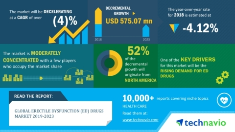 Technavio has announced its latest market research report titled global erectile dysfunction drugs market 2019-2023. (Graphic: Business Wire)