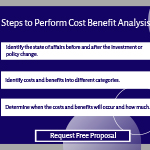 Steps to Perform Cost Benefit Analysis.
