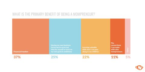 Mom entrepreneurs feel held back by obstacles, but those who have taken the leap and started their own businesses are glad they did. (Graphic: Business Wire)
