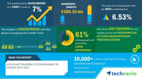 Technavio has announced its latest market research report titled global applicant tracking systems market in Europe 2019-2023. (Graphic: Business Wire)
