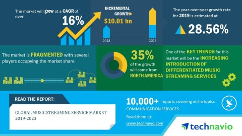 Technavio has announced its latest market research report titled global music streaming service market 2019-2023. (Graphic: Business Wire)