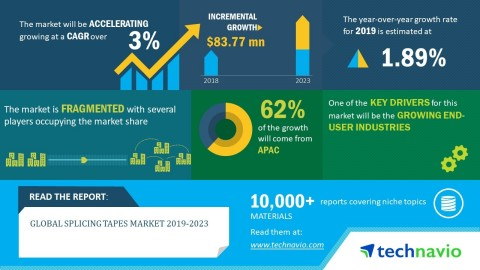 Technavio has announced its latest market research report titled global splicing tapes market 2019-2023. (Graphic: Business Wire)