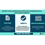 Market intelligence solution for a pharmaceutical packaging company
