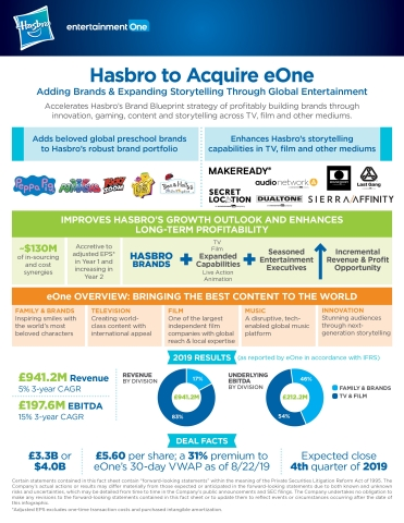 Hasbro to Acquire Entertainment One. Adding Brands and Expanding Storytelling Through Global Entertainment (Graphic: Business Wire)