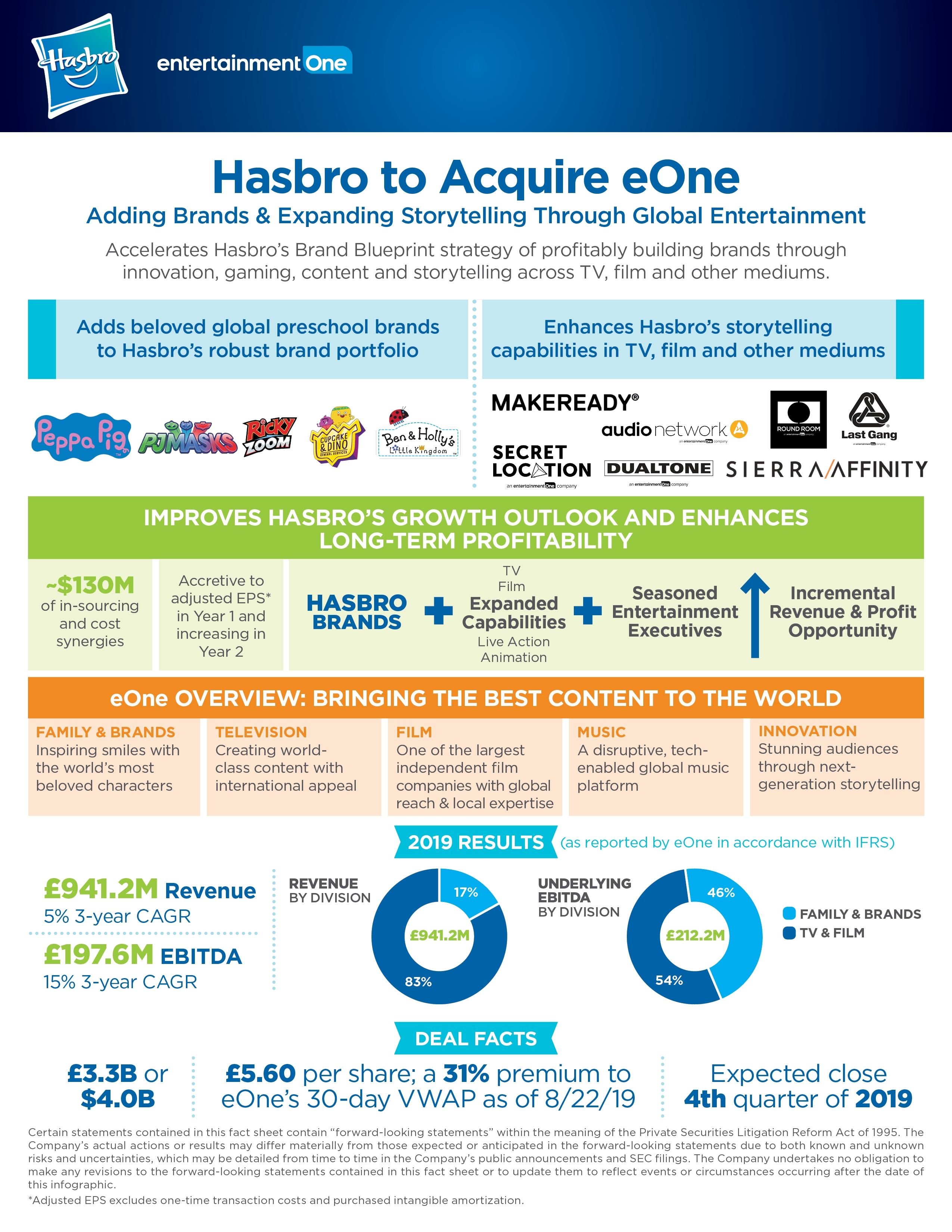 Hasbro to Acquire Entertainment One Adding Brands and