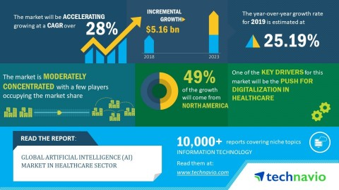 Technavio has announced its latest market research report titled global artificial intelligence (AI) market in healthcare 2019-2023.