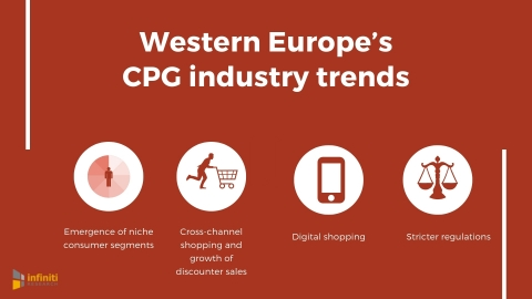 Western Europe's CPG industry trends. (Graphic: Business Wire)