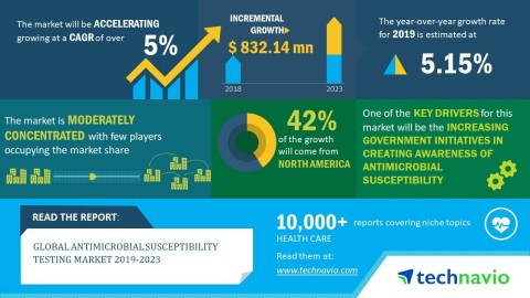 Technavio has published a new market research report on the global antimicrobial susceptibility testing market from 2019-2023. (Graphic: Business Wire)