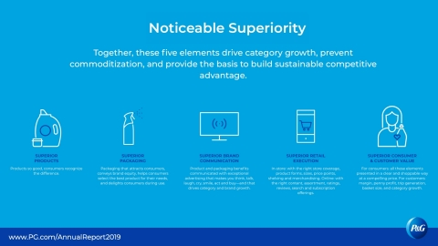 Consumers don't focus on only one element of a brand and neither do we. We're extending our margin of competitive superiority in product, package, brand communication, retail execution, and value. Visit P&G's 2019 Annual Report to see examples in each area. www.pg.com/annualreport2019 (Graphic: Business Wire)