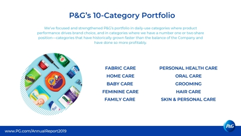 We've focused and strengthened our portfolio in daily-use categories where performance drives brand choice. Daily-use categories are important to our retail partners as they drive shopping trips and consumer loyalty is often higher. Learn more in P&G's 2019 Annual Report. www.pg.com/annualreport2019 (Graphic: Business Wire)