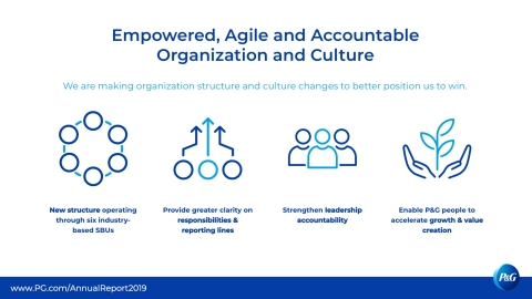 We must be, and are, willing to change anything and everything needed to win, including our organization design and culture. The only things we will not change are our Purpose, Values and Principles and our commitment to winning and delivering results. Learn more in P&G's 2019 Annual Report. www.pg.com/annualreport2019 (Graphic: Business Wire)