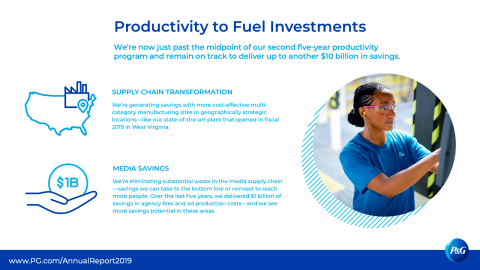 We constantly need to drive productivity to fuel investments in superiority and to drive balanced top- and bottom-line growth, including margin expansion. Learn more in P&G's 2019 Annual Report. www.pg.com/annualreport2019 (Graphic: Business Wire)
