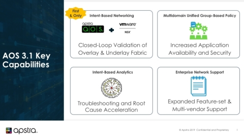 Apstra Delivers Advanced Interoperability with VMware NSX