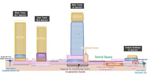 Cross Section Plan of Toranomon-Azabudai Project (Graphic: Business Wire)