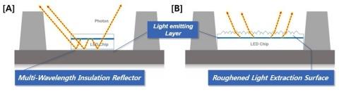 エバーライト製品が特許侵害をした2件のソウル半導体の特許技術(画像:ビジネスワイヤ)