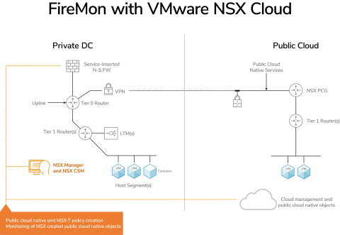 FireMon with VMware NSX Cloud (Graphic: Business Wire)