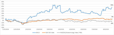 Merrimack's Stock Has Outperformed Benchmark Indexes Since Strategic Review Announcement - Source: Bloomberg – Closing Prices from 11/6/18 to 8/23/19 (Graphic: Business Wire)