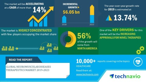 Technavio has announced its latest market research report titled global neuromuscular disease therapeutics market 2019-2023. (Graphic: Business Wire)