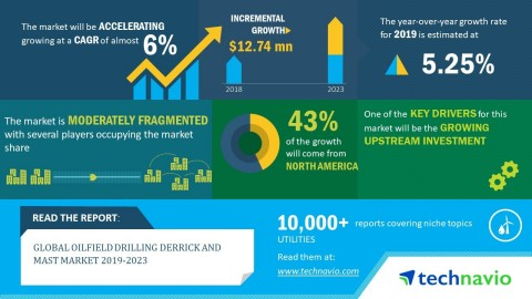 Technavio has announced its latest market research report titled global oilfield drilling derrick and mast market 2019-2023. (Graphic: Business Wire)