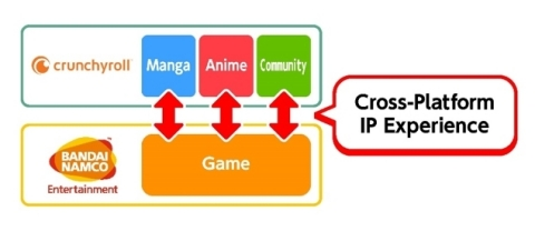Cross-Platform IP Experience (Graphic: Business Wire)