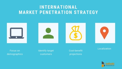 International market penetration strategy. (Graphic: Business Wire)