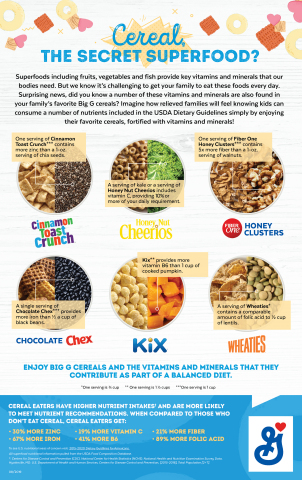 Cereal, The Secret Superfood? Surprising news, did you know many of the vitamins and minerals in superfoods including fruits, vegetables and fish are also found in your family's favorite Big G cereals? Find out more! (Graphic: General Mills)