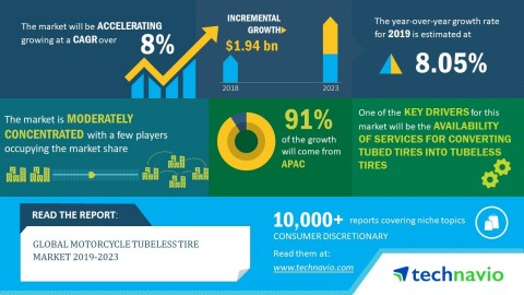 Technavio has announced its latest market research report titled global motorcycle tubeless tire market 2019-2023. (Graphic: Business Wire)