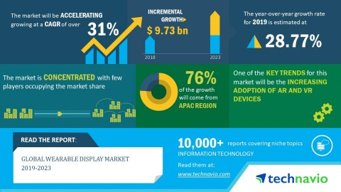 Technavio has announced its latest market research report titled global wearable display market 2019-2023. (Graphic: Business Wire)
