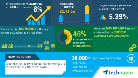 Technavio has announced its latest market research report titled global chronic myelogenous leukemia therapeutics market 2019-2023. (Graphic: Business Wire)