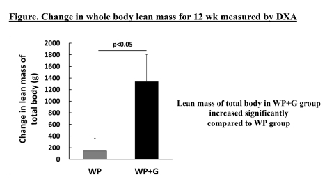 Change in whole body lean mass for 12 week measured by DXA (Photo: Business Wire)