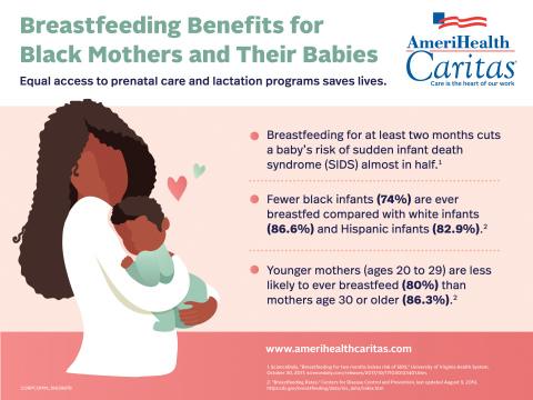 Breastfeeding Disparities Exist. Infographic courtesy of AmeriHealth Caritas.