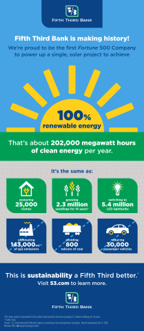 Fifth Third's 100 Percent Renewable Solar Facility Infographic (Graphic: Business Wire)