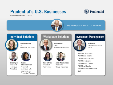 Prudential Financial's five U.S. businesses are aligned under three groups oriented to the needs of specific customers. (Graphic: Business Wire)