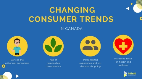 Consumer trends in Canada. (Graphic: Business Wire)