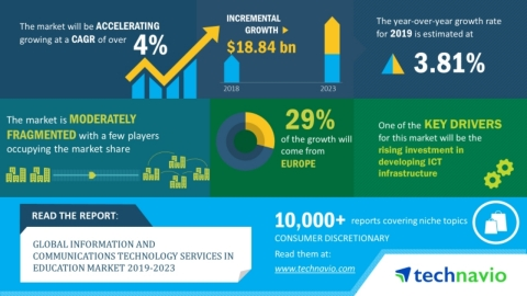 Technavio has announced its latest market research report titled global information and communication technology services in the education market 2019-2023. (Graphic: Business Wire)