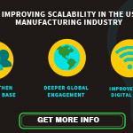 Improving scalability in the US manufacturing industry.