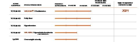 VALBIOTIS pipeline (Graphic: VALBIOTIS)