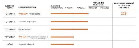 Pipeline VALBIOTIS (Graphic: VALBIOTIS)