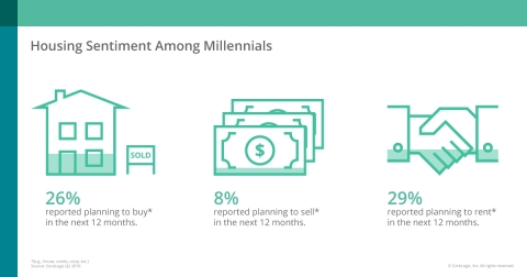 CoreLogic Q2 2019 Housing Sentiment Among Millennials (Graphic: Business Wire)